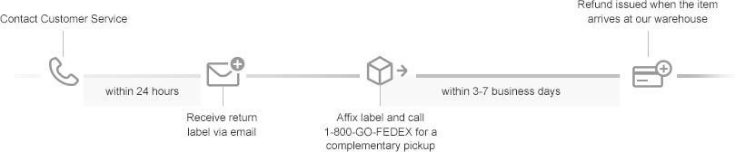 Standard Fedex Return Process